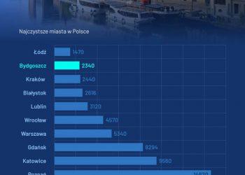 Bydgoszcz na drugim miejscu w rankingu czystości